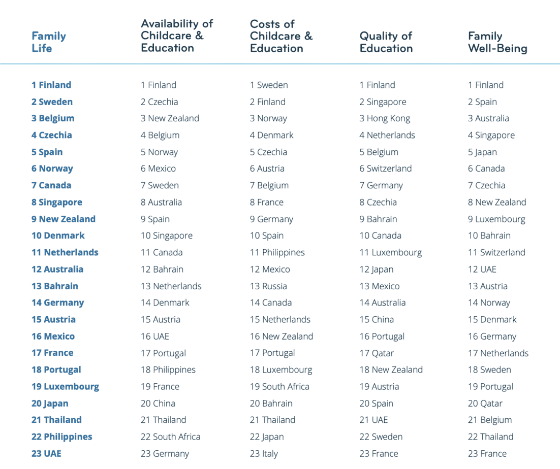 Best and Worst Countries For Expat Families