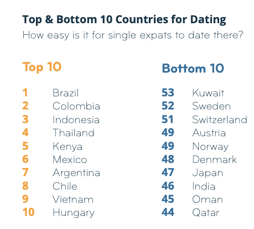 Best and Worst Countries For Expat Dating